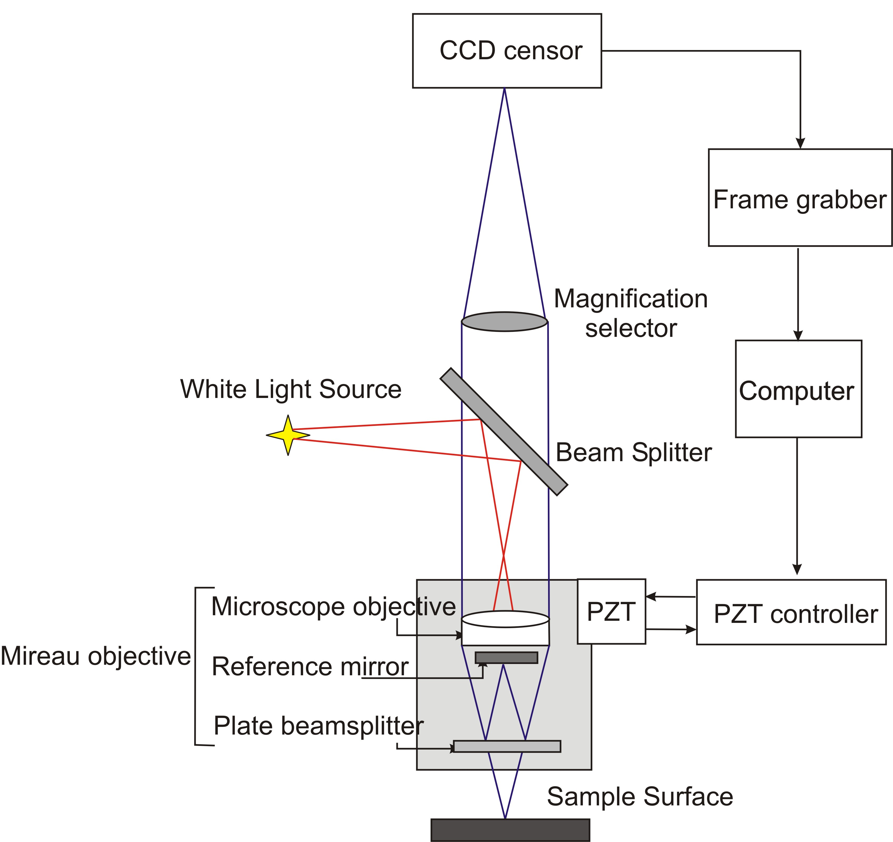 Fig.1: Schematic Of A Vertical Scanning Interferometry Awesome Design