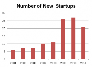 Number of New Startups in Social Media Marketing