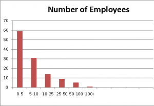 Number of Employees at Startups