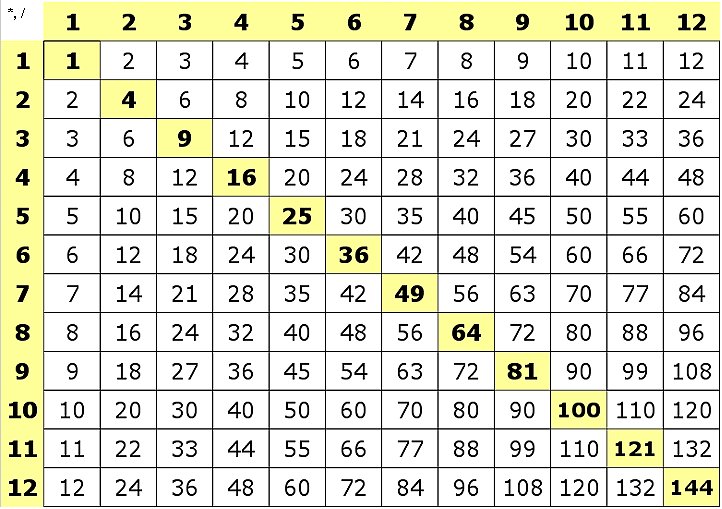 Multiplication tables clyde 5th grade multiplication tables urtaz Images