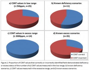 Figure 2. Proportion of CSNT values that correctly or incorrectly identified field-demonstrated deficiency or excess status of the number of a) CSNT values measured in the low range, b) known deficiency scenarios, c) CSNT values measured in the excessive range, and d) known excess scenarios.