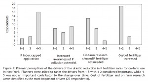 Figure 1: Planner perceptions of the drivers of the drastic reduction in P fertilizer sales for on-farm use in New York. Planners were asked to ranks the drivers from 1-5 with 1-2 considered important, while 4-5 was not an important contributor to the change over time. Cost of fertilizer and on-farm research were identified as the most important drivers (23 respondents).