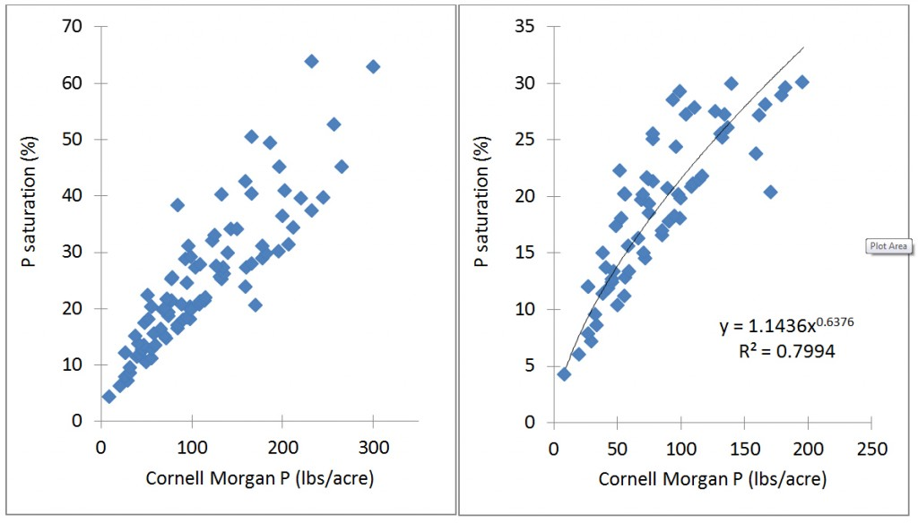 Figure 2: Relationship between the Cornell Morgan P test and P saturation derived from Mehlich-3 data (P/(Fe+Al) in molar ratio).
