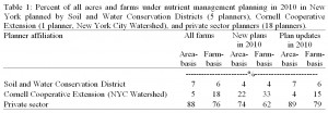 Table 1: Percent of all acres and farms under nutrient management planning in 2010 in New York planned by Soil and Water Conservation Districts (5 planners), Cornell Cooperative Extension (1 planner, New York City Watershed), and private sector planners (18 planners).