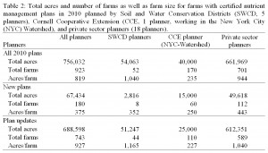 Table 2: Total acres and number of farms as well as farm size for farms with certified nutrient management plans in 2010 planned by Soil and Water Conservation Districts (SWCD, 5 planners), Cornell Cooperative Extension (CCE, 1 planner, working in the New York City (NYC) Watershed), and private sector planners (18 planners).
