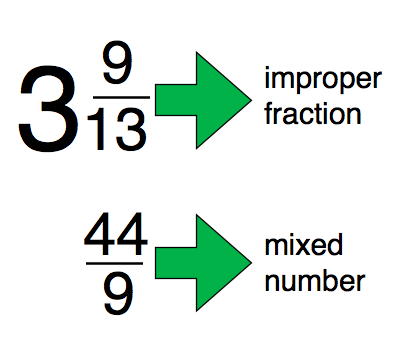 How do you write a mixed number as an improper fraction