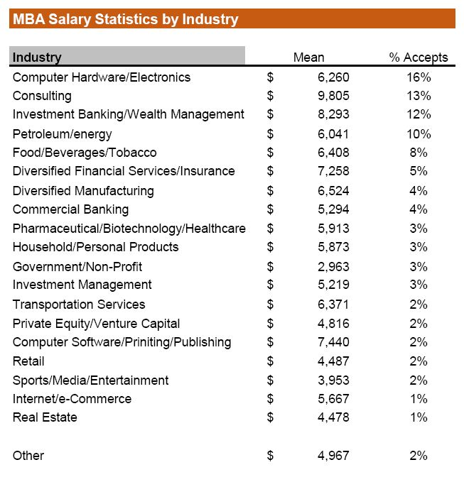 intern-stats-by-industry