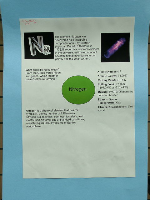Element Poster - Nitrogen