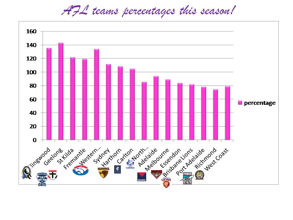 AFL percentages pink graph